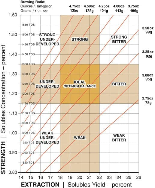 Coffee Ratio Chart Brewing Chart A How To Guide Scaa
